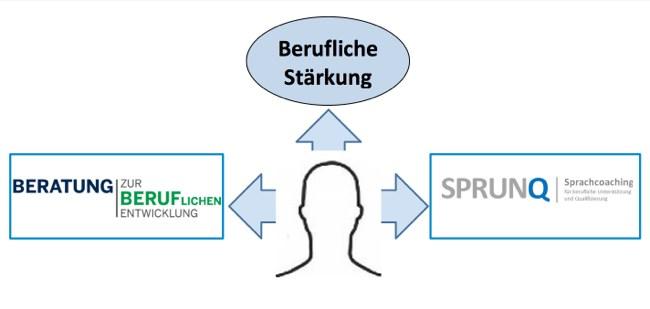 Grafik-Praesentation-Berufliche-Staerkung